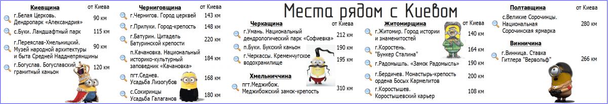 Интересные места рядом с Киевом