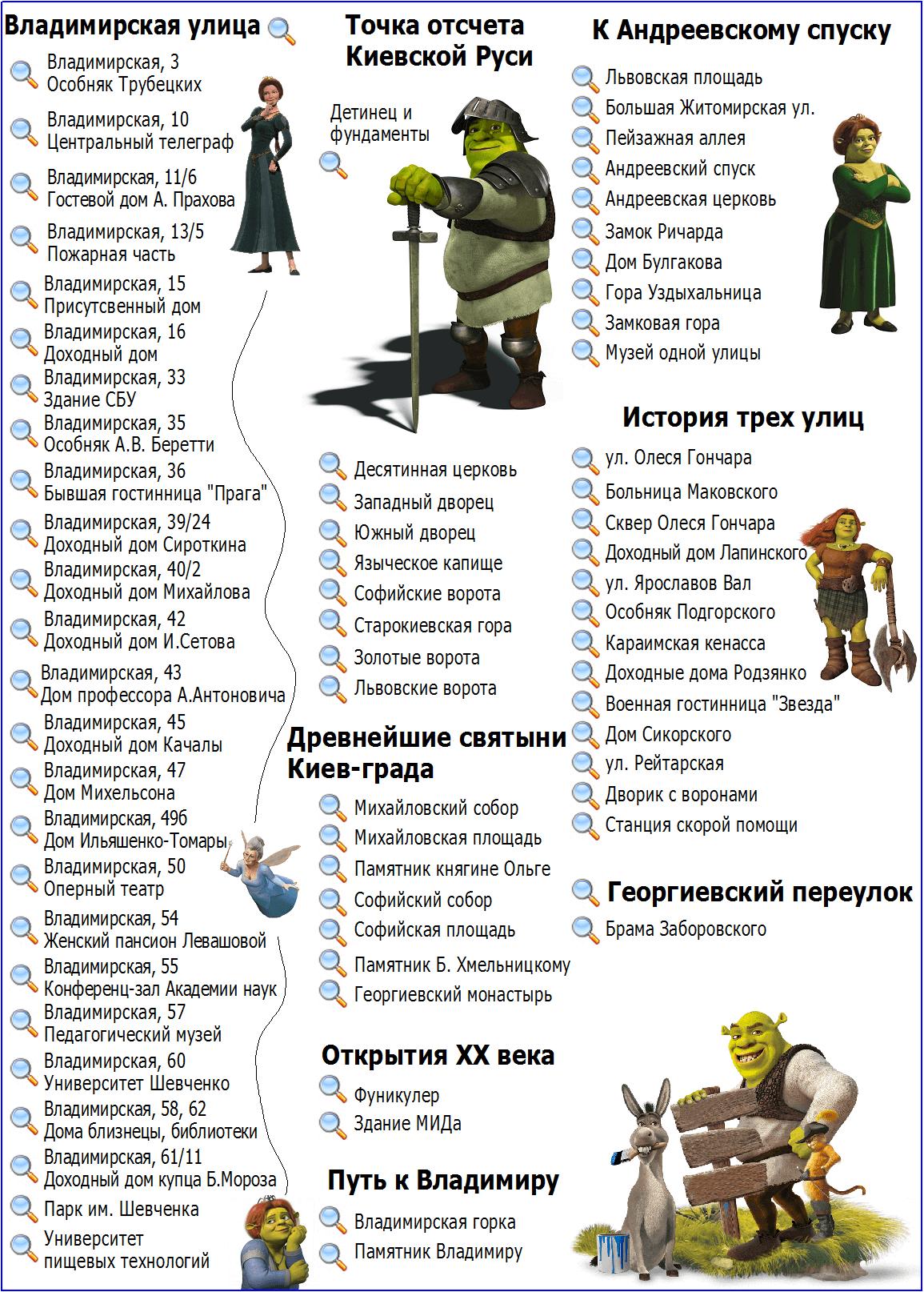 Старый (Верхний) город Киев