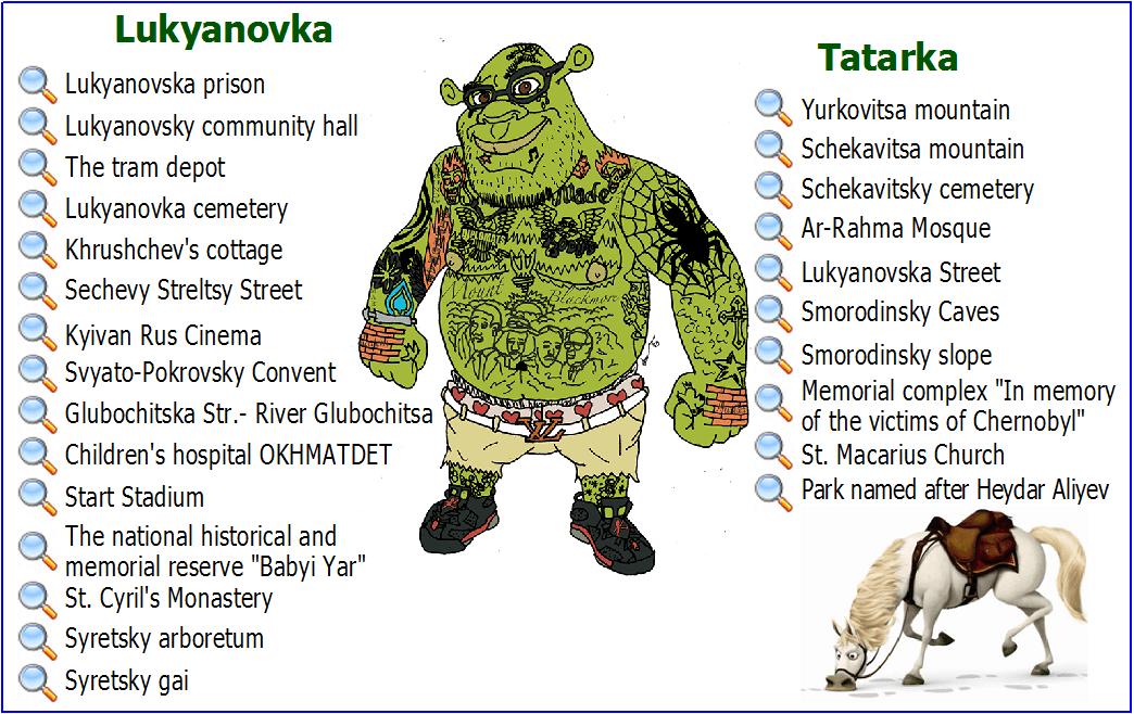 Tatarka-Lukyanovka Kiev