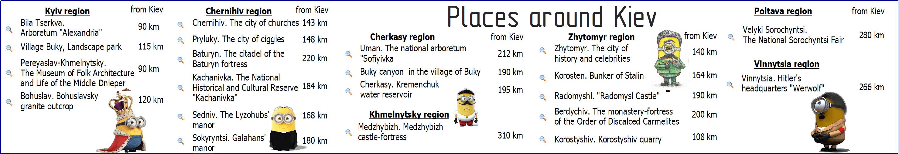 Tourist places around Kiev
