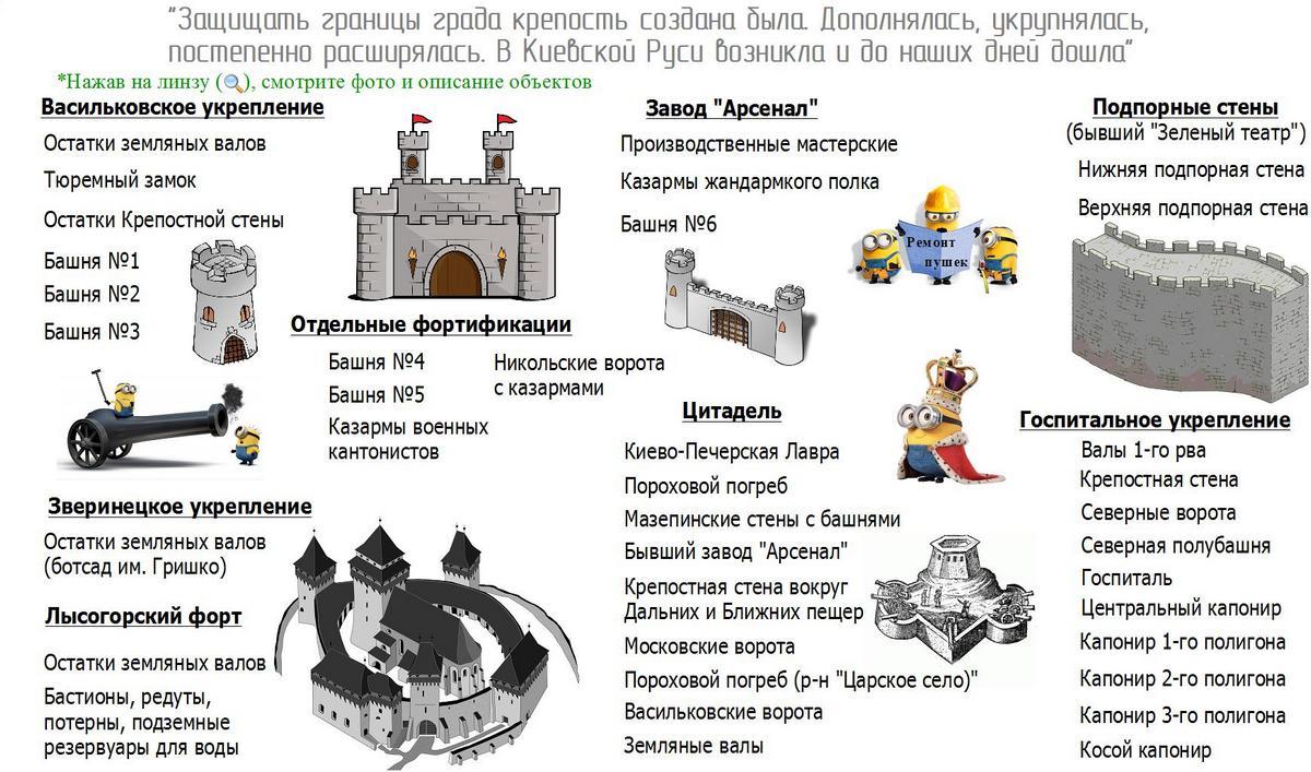 Киевская крепость список