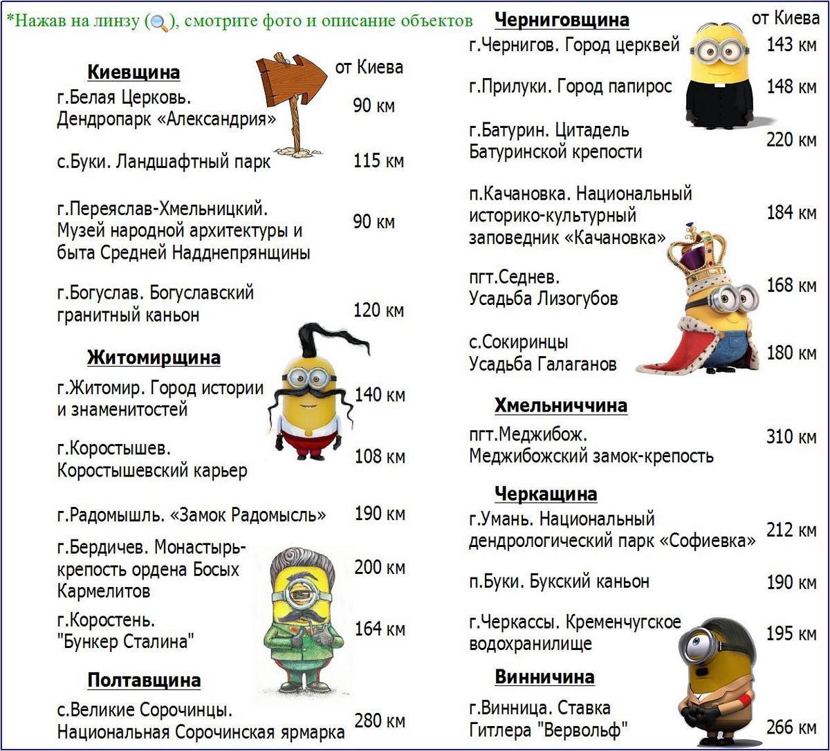 Туристические места рядом с Киевом