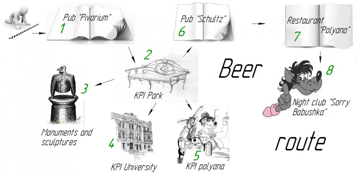 BEER route in Kiev