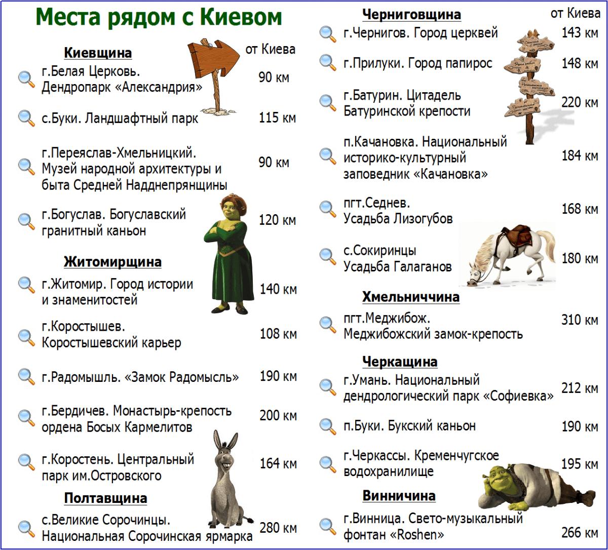 загородные красоты Киева